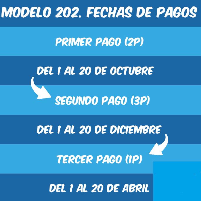 modelo 202 fechas de pago