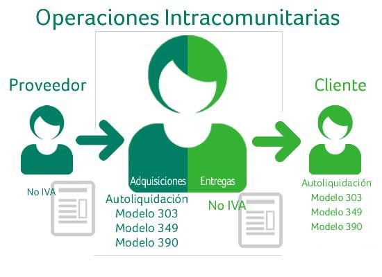 modelo 349 operaciones intracomunitarias vector