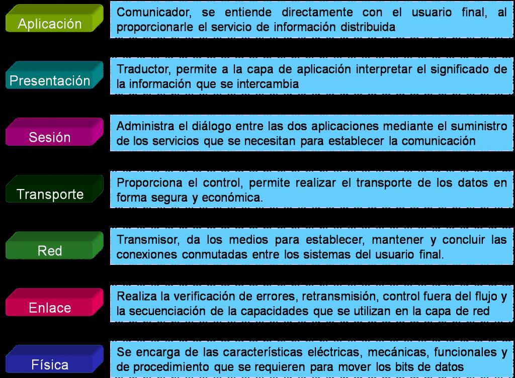 modelo osi capas explicación