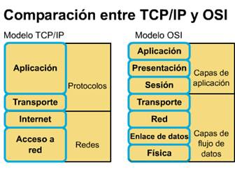 comparación modelo osi y tcp/ip