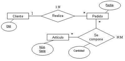 modelo entidad relación esquema 2