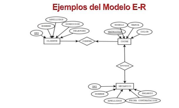 modelo entidad relación ejemplo