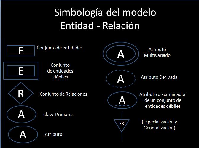 modelo entidad relación simbología