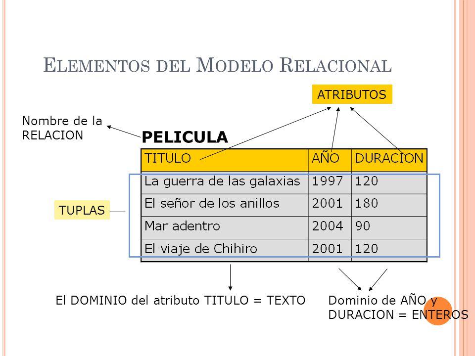 modelo relacional ejemplo didáctico