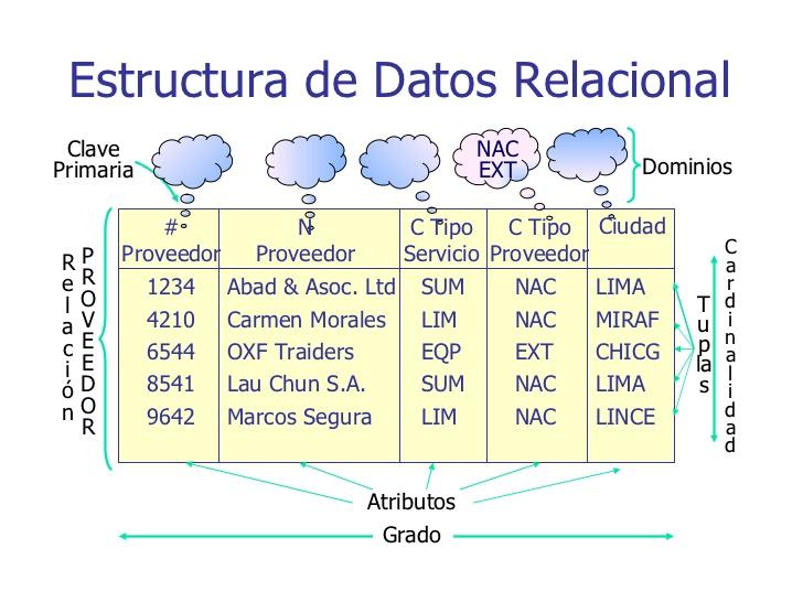 modelo relacional estructura datos