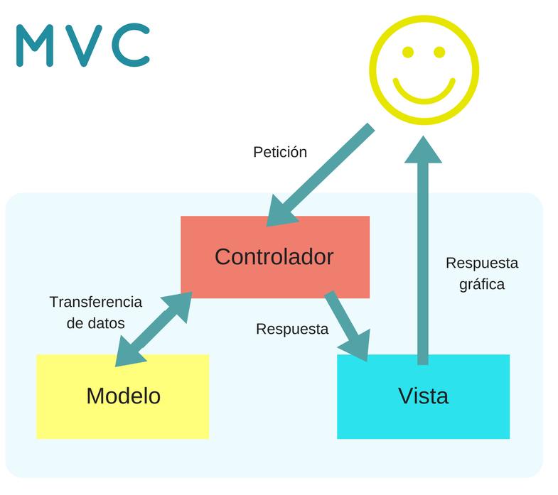 modelo vista controlador mvc