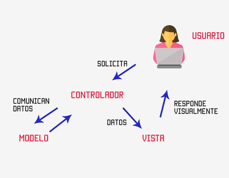 modelo vista controlador sistema
