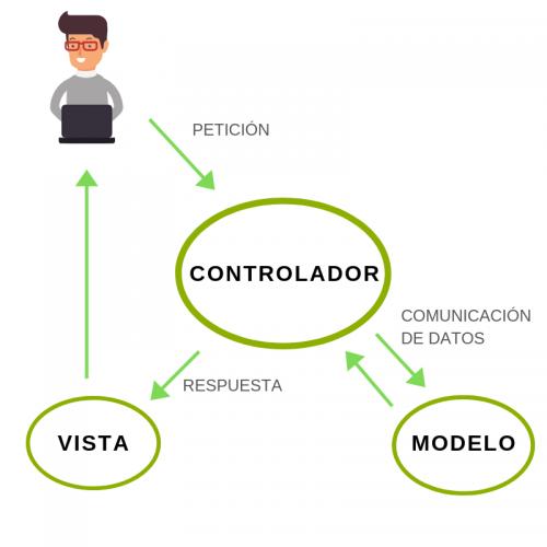 modelo vista controlador explicación