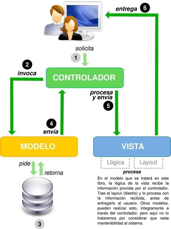 modelo vista controlador explicación clara