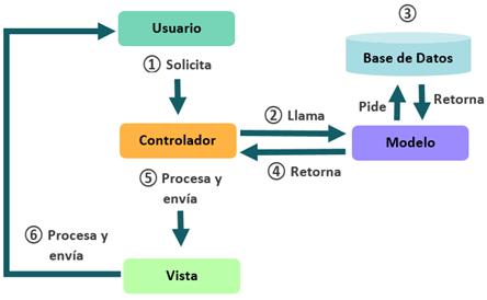 modelo vista controlador cómo funciona