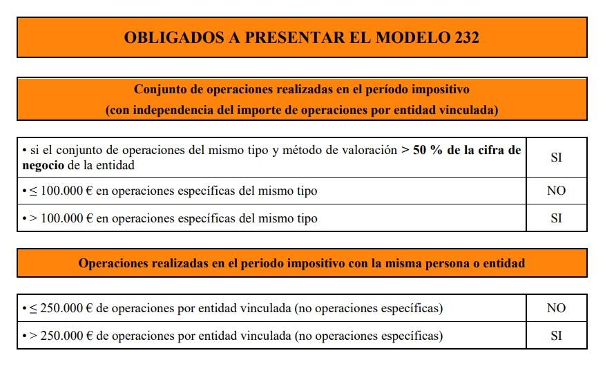 modelo 232 obligados a presentar