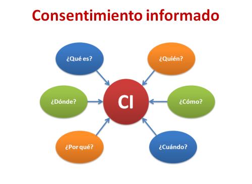 modelo consentimiento informado qué es