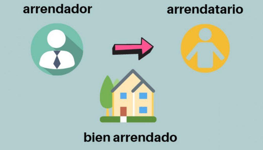 modelo contrato de arrendamiento términos