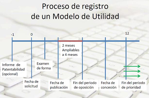 modelo de utilidad proceso registro