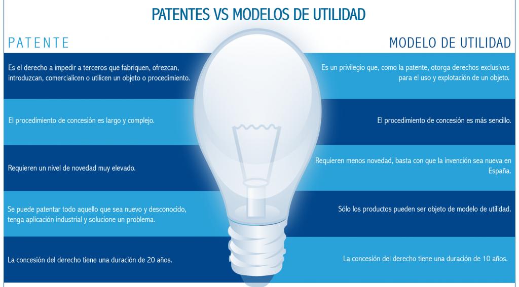 modelo de utilidad vs patente diferencias