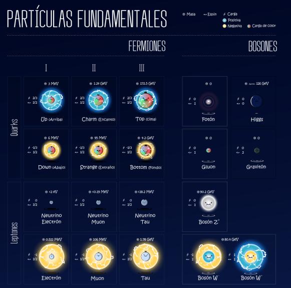modelo estándar física partículas