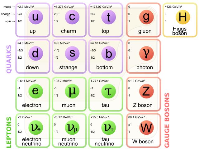 modelo estándar física partículas ejemplo