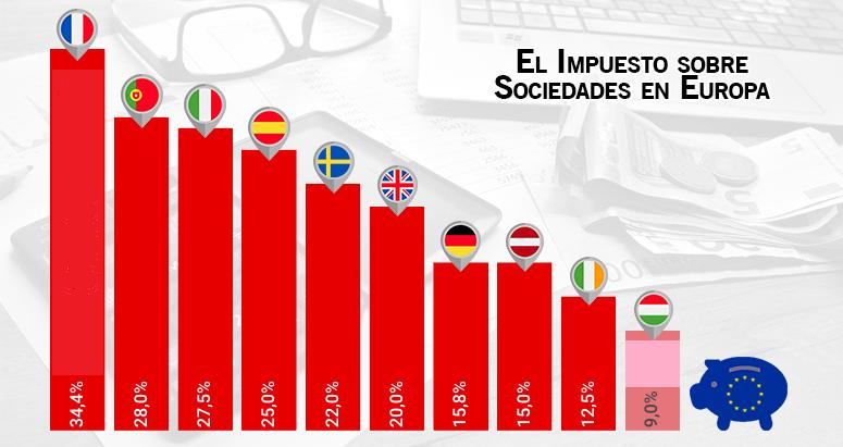 modelo impuesto sociedades en europa porcentajes