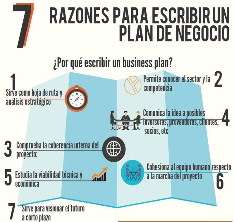 modelo plan de empresa 7 razones