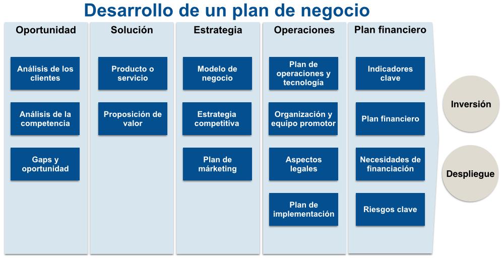 modelo plan de empresa desarrollo