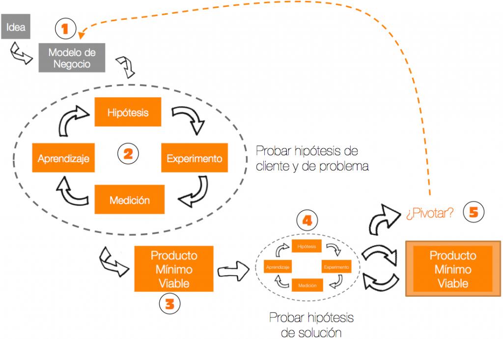 modelo plan de empresa pasos a seguir