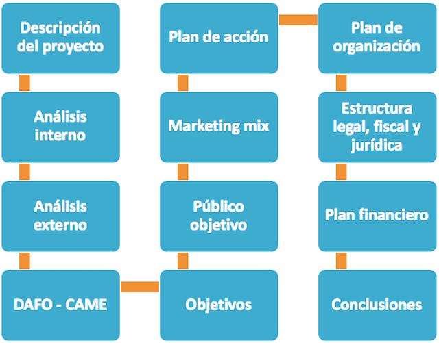 modelo plan de empresa esquema
