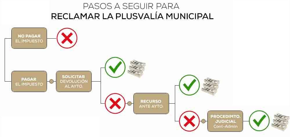 modelo reclamación plusvalía municipal pasos