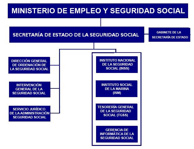 modeo ta2 mapa conceptual seguridad social