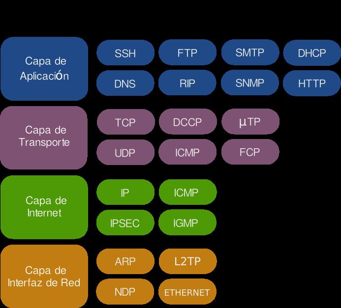 modelo tcp/ip esquema