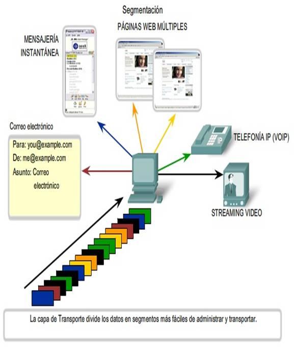 modelo tcp/ip explicación