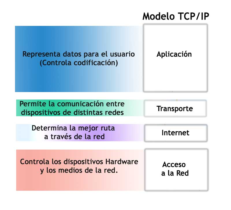 modelo tcp/ip esquema explicativo