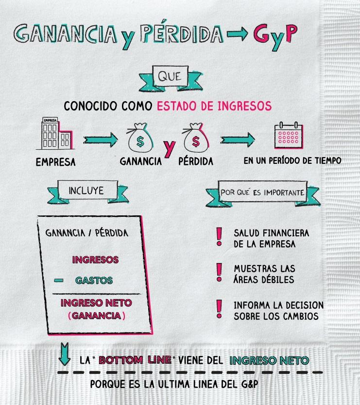 modelo cuenta de pérdidas y ganancias gyp
