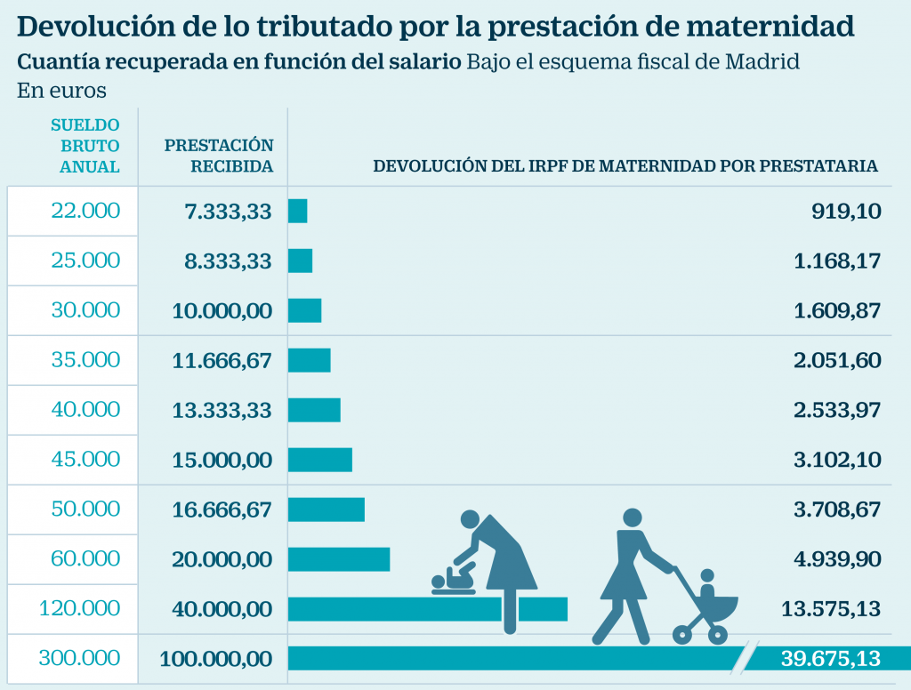 modelo reclamación económico administrativa irpf maternidad